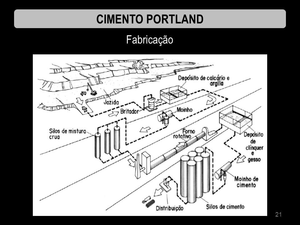 21 CIMENTO PORTLAND Fabricação