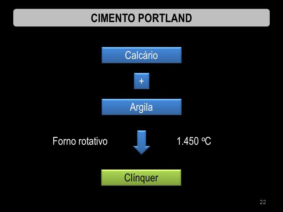 22 CIMENTO PORTLAND Calcário Argila Clínquer + + Forno rotativo1.450 o C