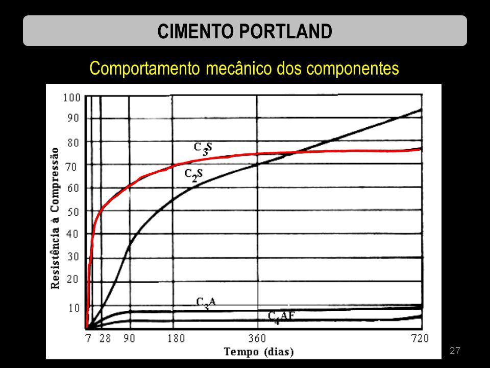 27 CIMENTO PORTLAND Comportamento mecânico dos componentes