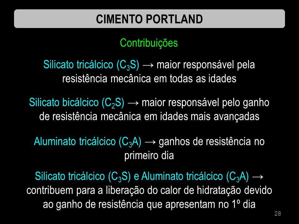 28 CIMENTO PORTLAND Contribuições Silicato tricálcico (C 3 S) maior responsável pela resistência mecânica em todas as idades Silicato bicálcico (C 2 S