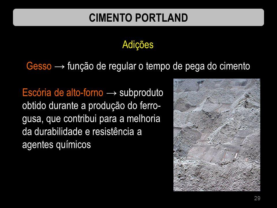 29 CIMENTO PORTLAND Adições Gesso função de regular o tempo de pega do cimento Escória de alto-forno subproduto obtido durante a produção do ferro- gu