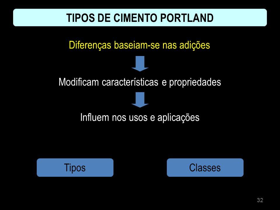 32 TIPOS DE CIMENTO PORTLAND Diferenças baseiam-se nas adições Modificam características e propriedades Influem nos usos e aplicações TiposClasses