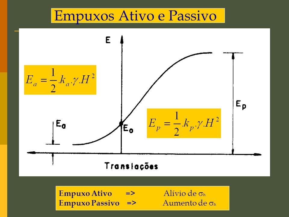 Empuxos Ativo e Passivo Empuxo Ativo => Alívio de h Empuxo Passivo => Aumento de h
