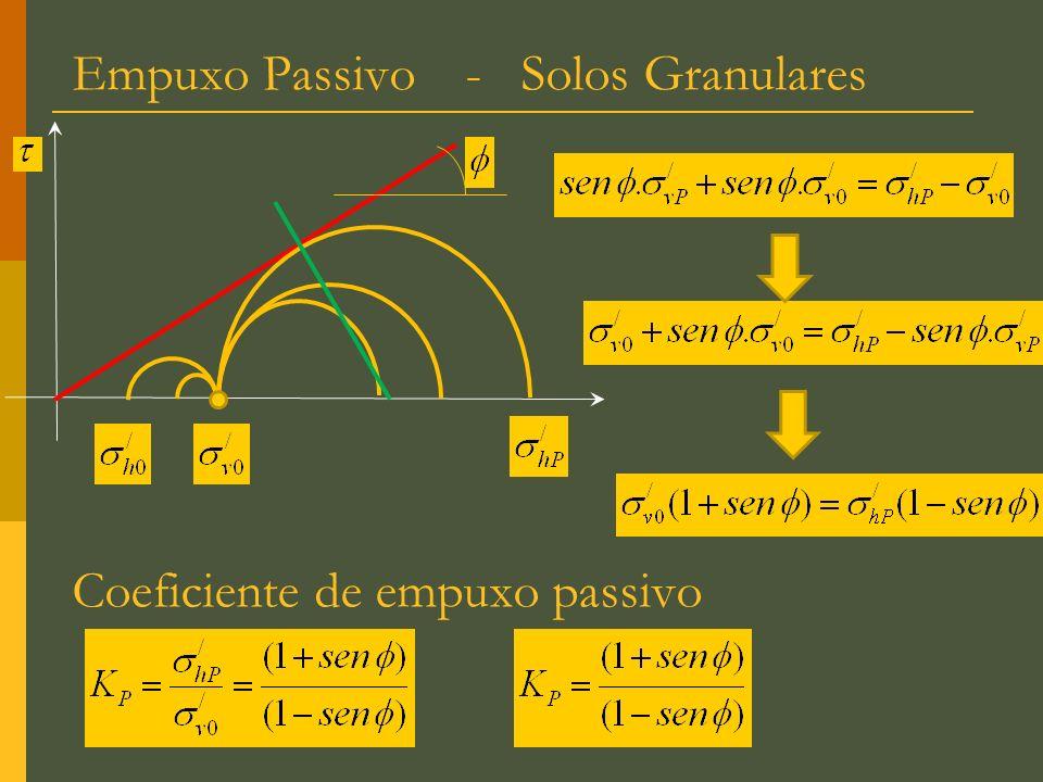 Coeficiente de empuxo passivo Empuxo Passivo - Solos Granulares