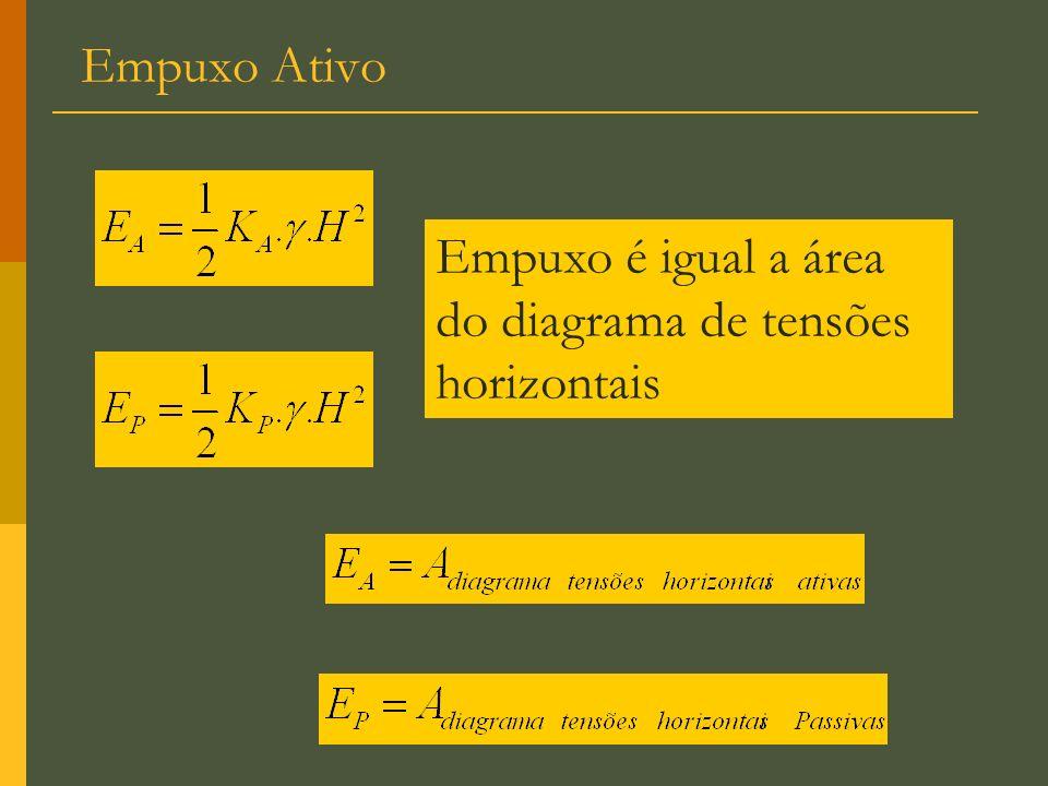 Empuxo é igual a área do diagrama de tensões horizontais