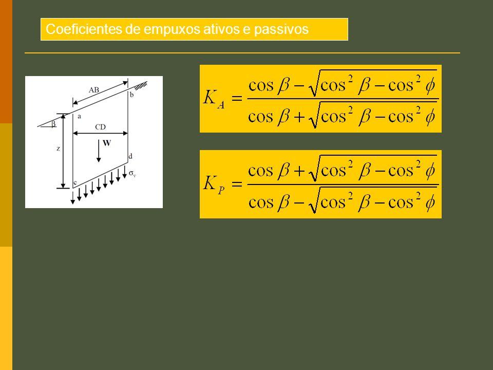 Coeficientes de empuxos ativos e passivos