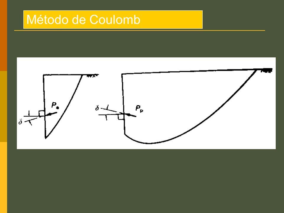 Método de Coulomb