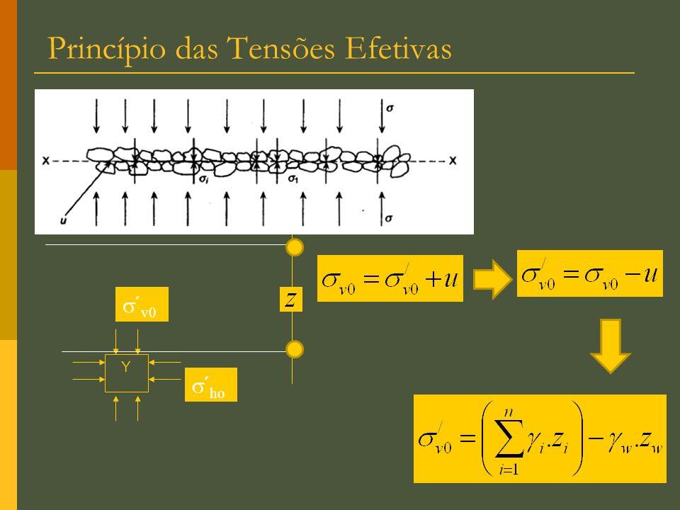 Princípio das Tensões Efetivas Y ´ v0 ´ ho