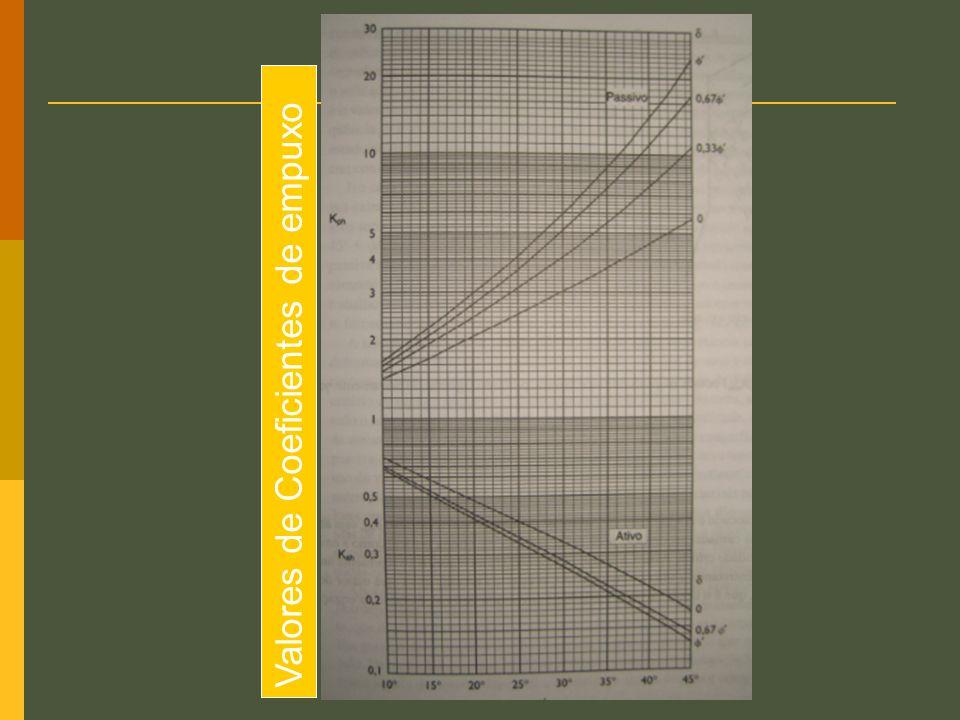 Valores de Coeficientes de empuxo