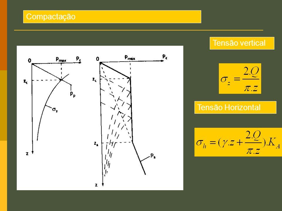 Compactação Tensão vertical Tensão Horizontal