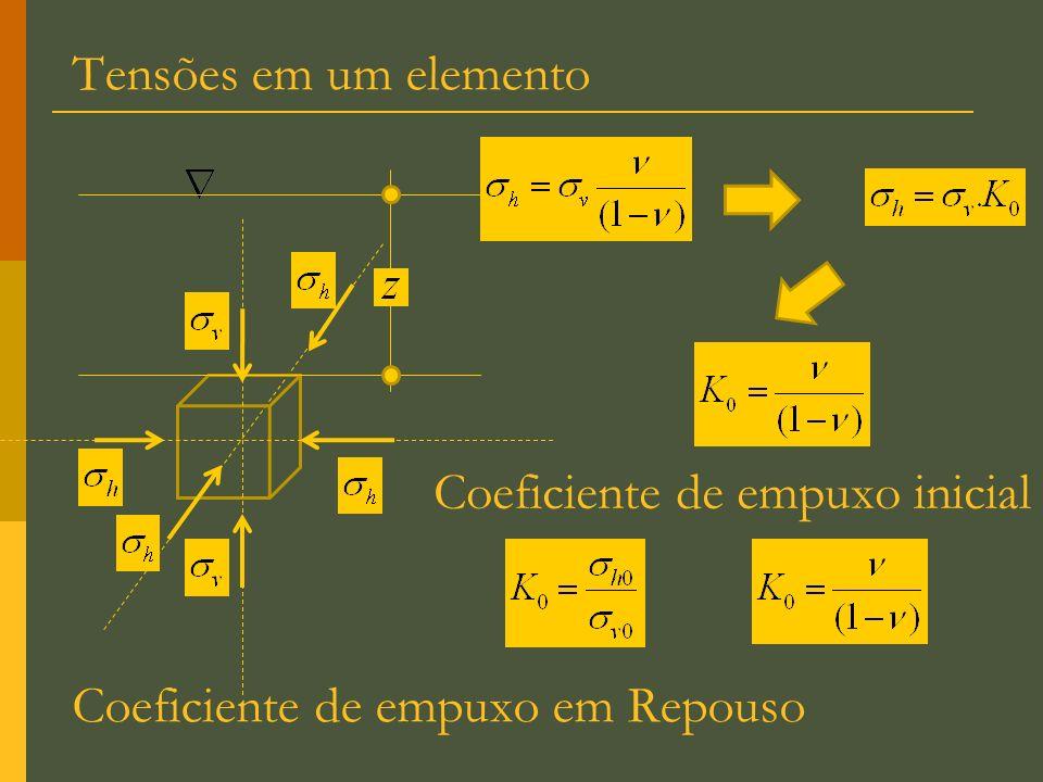 Coeficiente de empuxo inicial Coeficiente de empuxo em Repouso