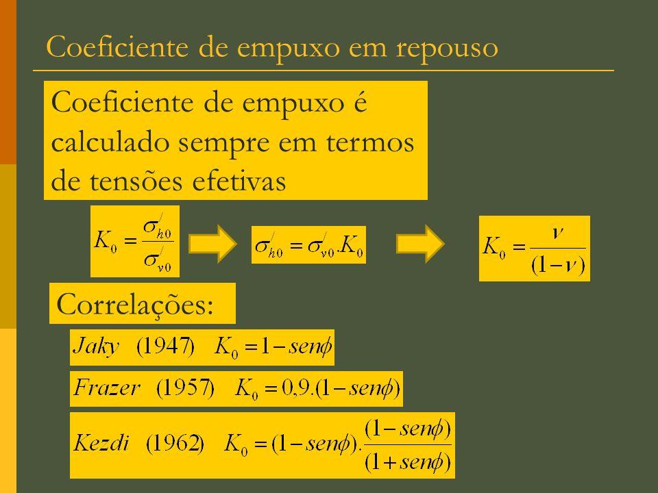 Coeficiente de empuxo em repouso Coeficiente de empuxo é calculado sempre em termos de tensões efetivas Correlações: