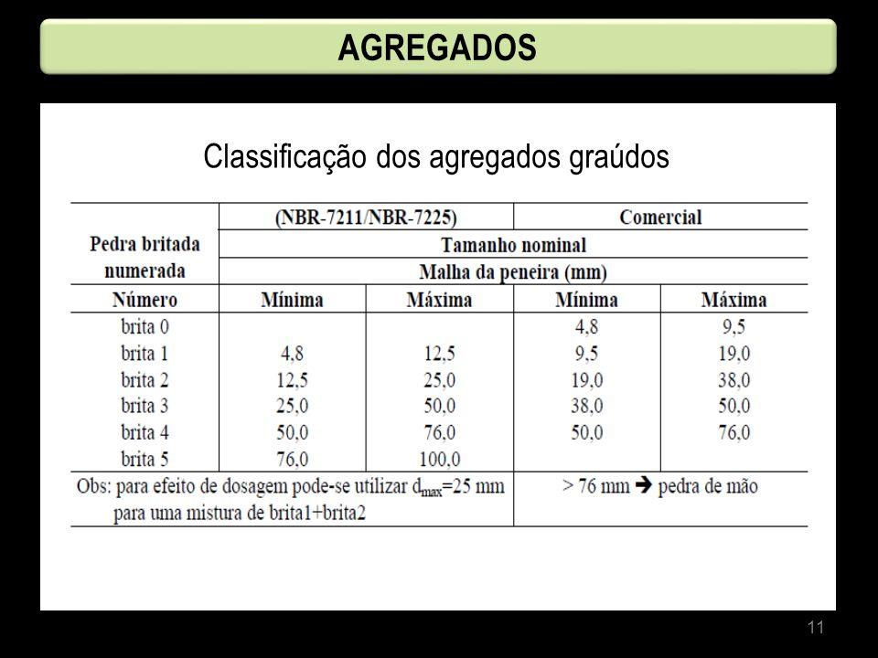 11 AGREGADOS Classificação dos agregados graúdos