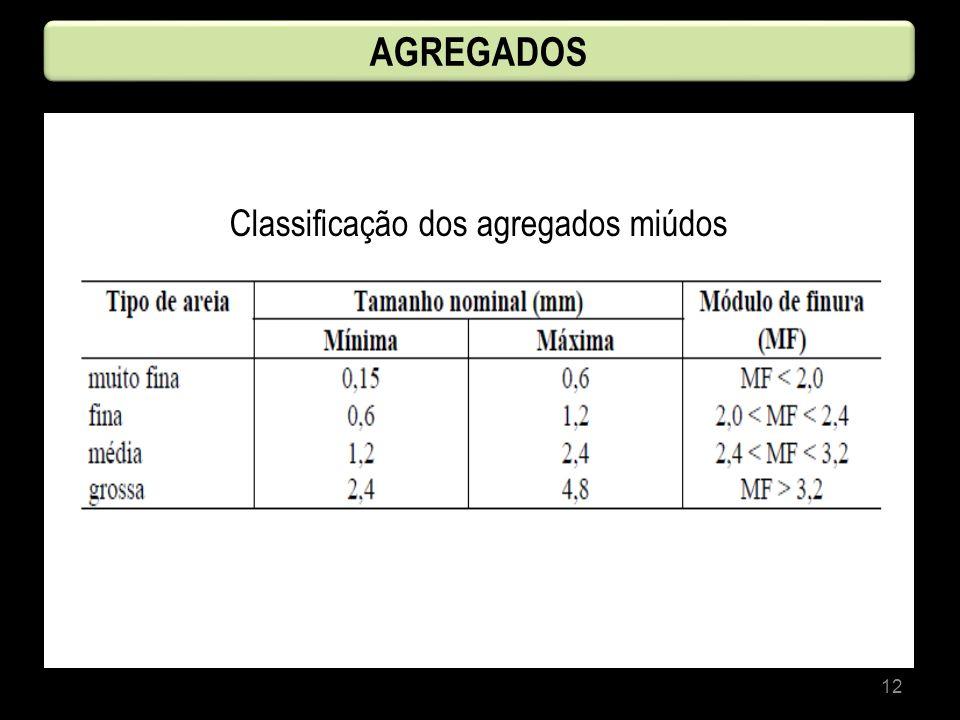 12 AGREGADOS Classificação dos agregados miúdos