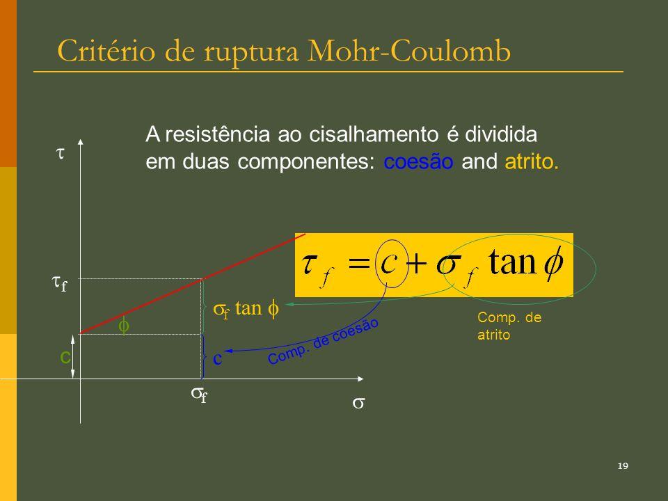 18 Critério de ruptura Mohr-Coulomb c envoltória Coesão Ang. de atrito f é a máxima resistência mobilizada em função de uma tensão normal. f