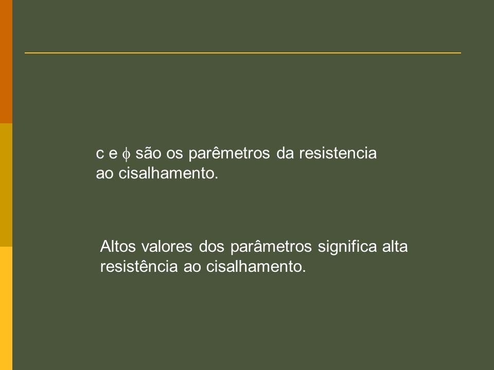 19 Critério de ruptura Mohr-Coulomb A resistência ao cisalhamento é dividida em duas componentes: coesão and atrito. f f c f tan c Comp. de coesão Com