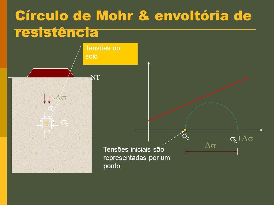 Círculo de Mohr & envoltória de resistência X Y Elementos de solo X Y X Y ~ ruptura ~ estabilidade