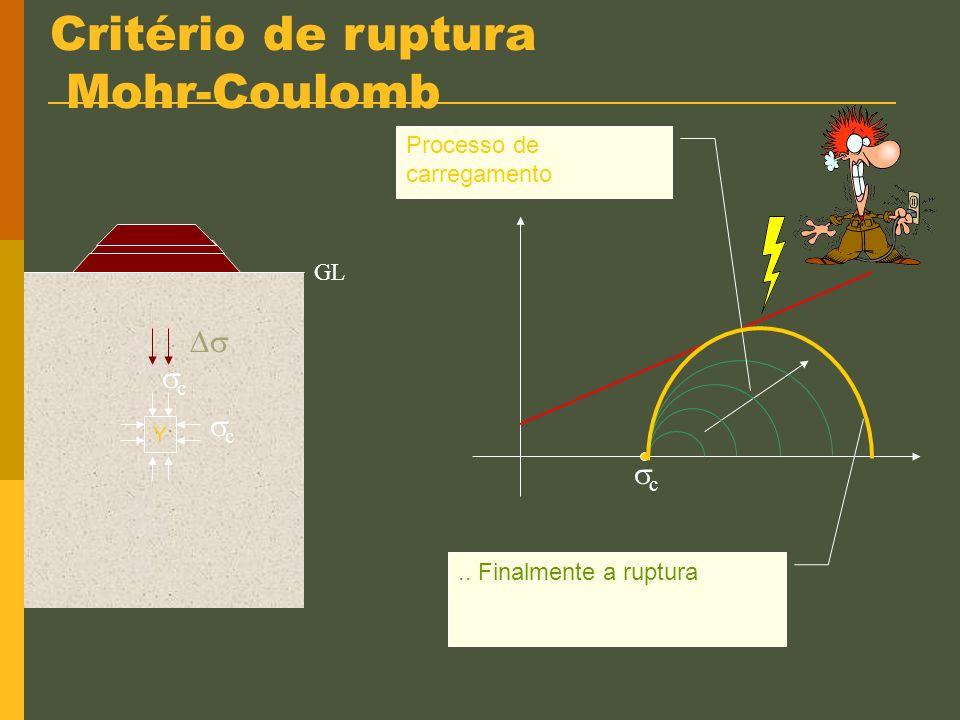 Círculo de Mohr & envoltória de resistência Y Tensões iniciais são representadas por um ponto. c c c c + Tensões no solo NT