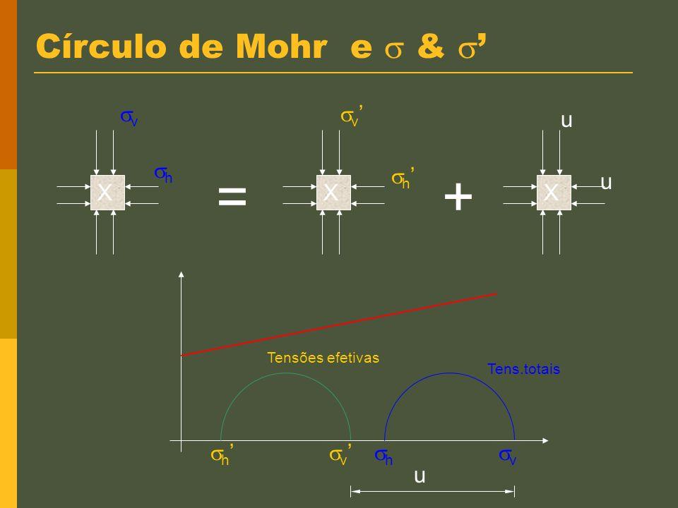 Orientação do plano de ruptura Y c c c GL c + 90+ 45 + /2 Plano de ruptura é 45 + /2 com horizontal 45 + /2 Y