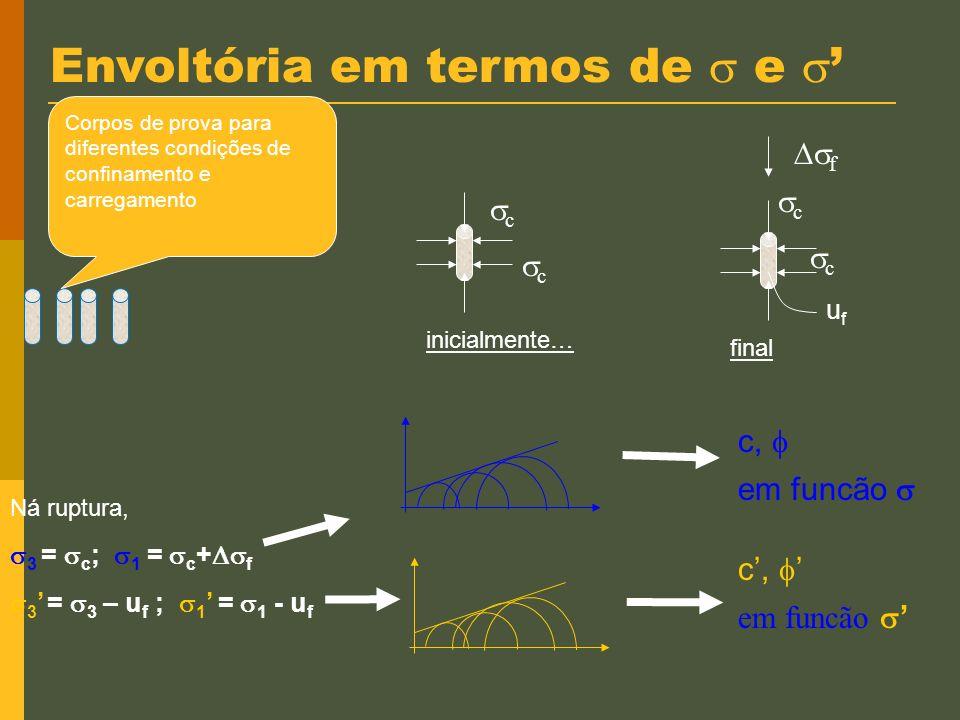 Círculo de Mohr e & XXX v h v h u u =+ Tens.totais Tensões efetivas v h v h u