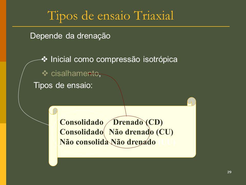28 Tipos de ensaios Triaxial Condição inicial c cisalhamento (carregamento) É drenado? Acrescimo de tensão ( ) sim não sim não consolidado Inconsolida