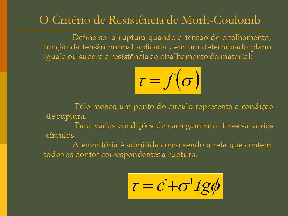 Envoltória Transformada. Diagrama p x q Consiste em plota-se num plano cartesiano de abcissa p e ordenada q o ponto A do círculo de Mohr. Coordenadas
