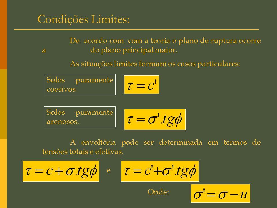 O Critério de Resistência de Morh-Coulomb Define-se a ruptura quando a tensão de cisalhamento, função da tensão normal aplicada, em um determinado pla