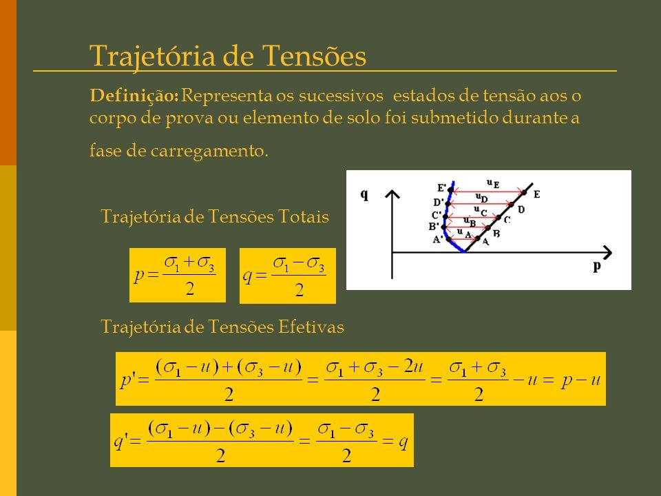 Condições Limites: De acordo com com a teoria o plano de ruptura ocorre a do plano principal maior. As situações limites formam os casos particulares: