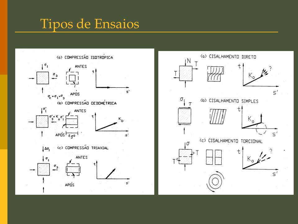 Trajetória de Tensões Definição: Representa os sucessivos estados de tensão aos o corpo de prova ou elemento de solo foi submetido durante a fase de c