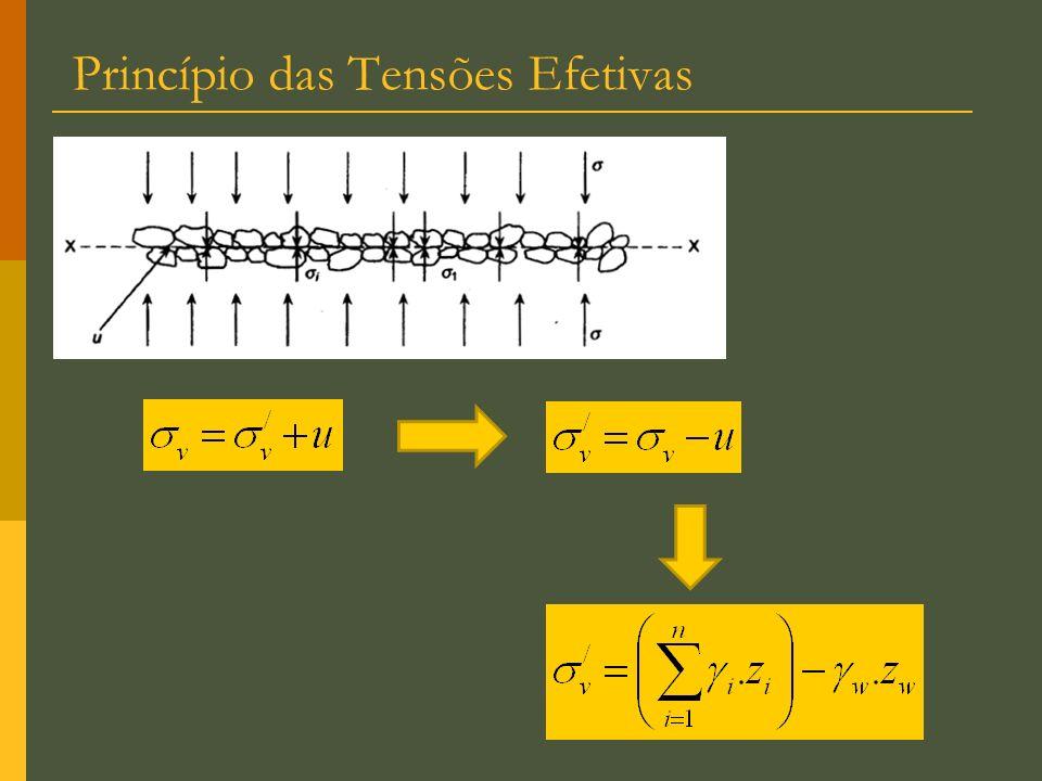 Envoltória em termos de e Corpos de prova para diferentes condições de confinamento e carregamento c c c c f inicialmente… final ufuf Ná ruptura, 3 = c ; 1 = c + f 3 = 3 – u f ; 1 = 1 - u f c, em funcão