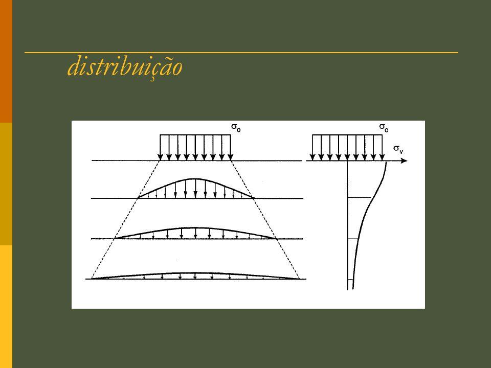 28 Tipos de ensaios Triaxial Condição inicial c cisalhamento (carregamento) É drenado.