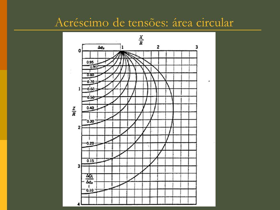 29 Tipos de ensaio Triaxial Depende da drenação Inicial como compressão isotrópica cisalhamento, Tipos de ensaio: Consolidado Drenado (CD) Consolidado Não drenado (CU) Não consolida Não drenado (UU)