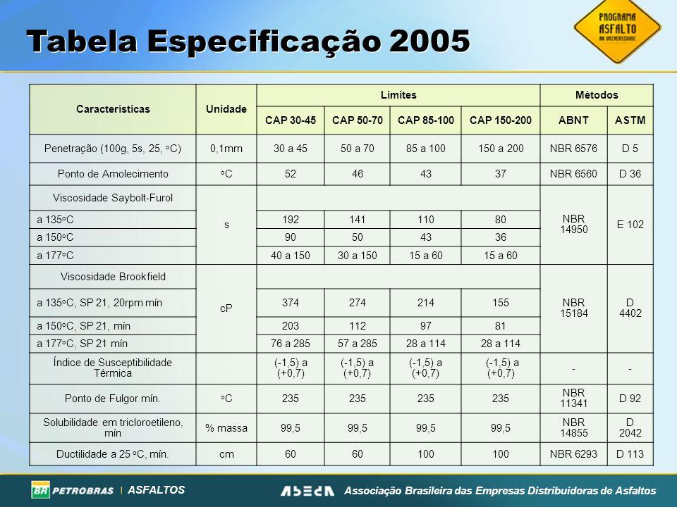 ASFALTOS Associação Brasileira das Empresas Distribuidoras de Asfaltos Tabela Especificação 2005 (*) relação entre a penetração após o efeito do calor