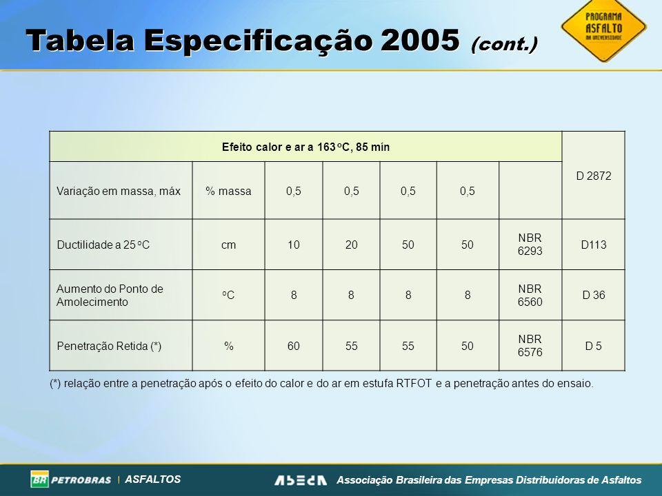 ASFALTOS Associação Brasileira das Empresas Distribuidoras de Asfaltos Tabela Especificação 2005 (cont.) (*) relação entre a penetração após o efeito
