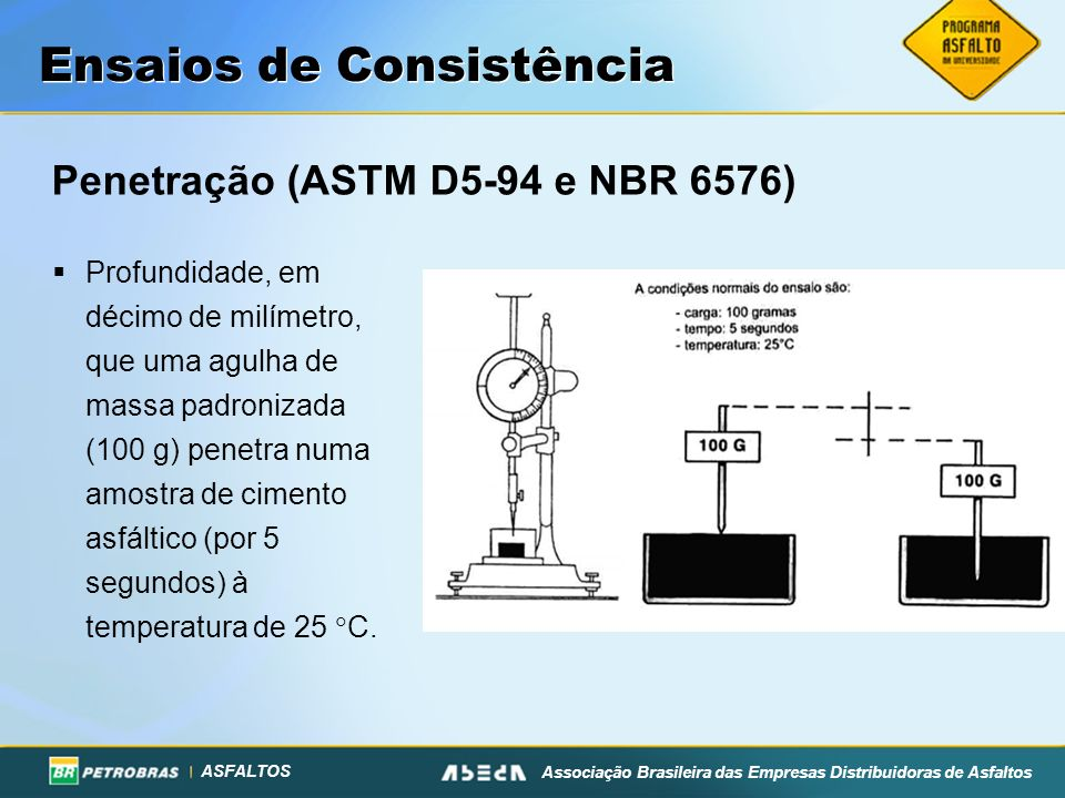 ASFALTOS Associação Brasileira das Empresas Distribuidoras de Asfaltos Penetração (ASTM D5-94 e NBR 6576) Ensaios de Consistência Profundidade, em déc