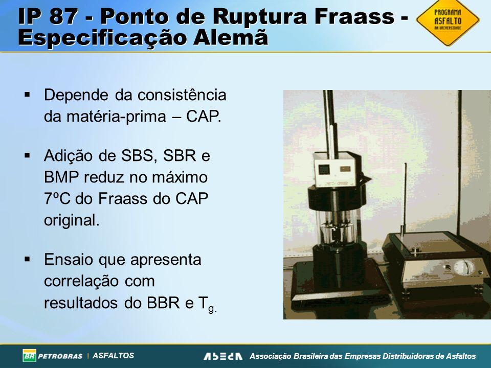 ASFALTOS Associação Brasileira das Empresas Distribuidoras de Asfaltos IP 87 - Ponto de Ruptura Fraass - Especificação Alemã Depende da consistência d