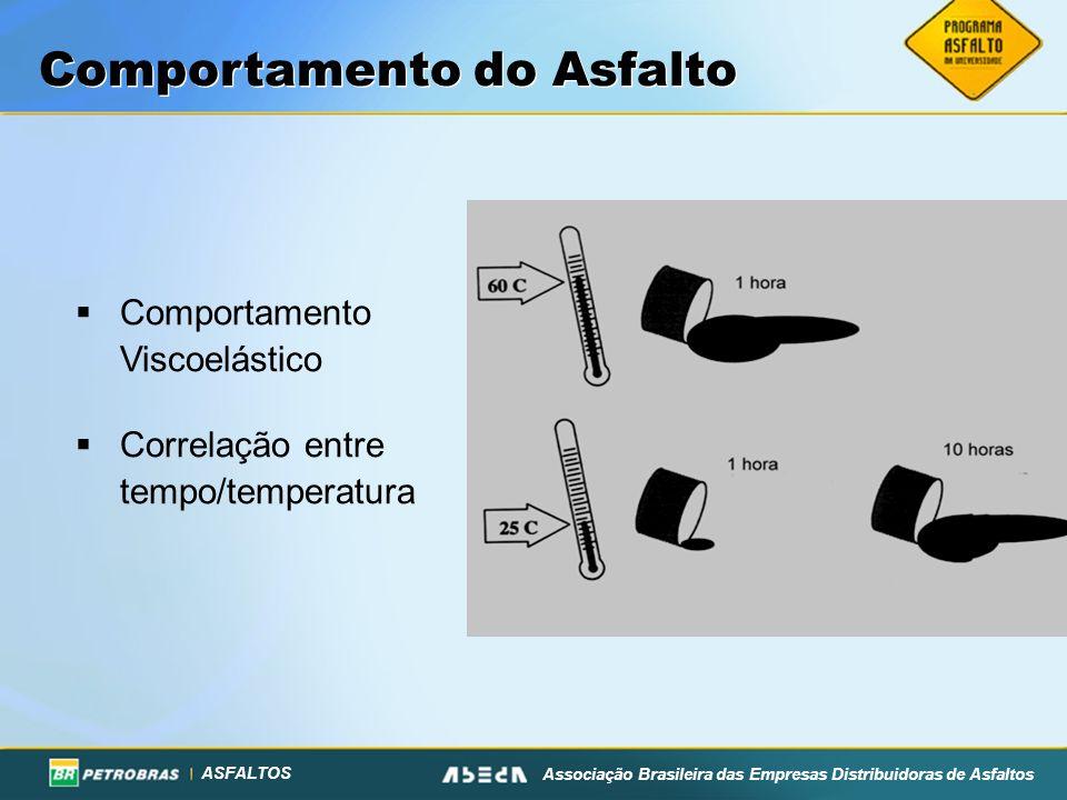 ASFALTOS Associação Brasileira das Empresas Distribuidoras de Asfaltos Comportamento do Asfalto Comportamento Viscoelástico Correlação entre tempo/tem