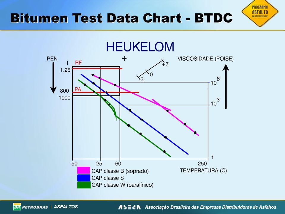 ASFALTOS Associação Brasileira das Empresas Distribuidoras de Asfaltos Bitumen Test Data Chart - BTDC