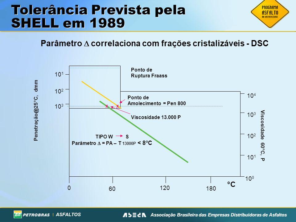 ASFALTOS Associação Brasileira das Empresas Distribuidoras de Asfaltos Tolerância Prevista pela SHELL em 1989 0 180 120 60 °C Ponto de Amolecimento =