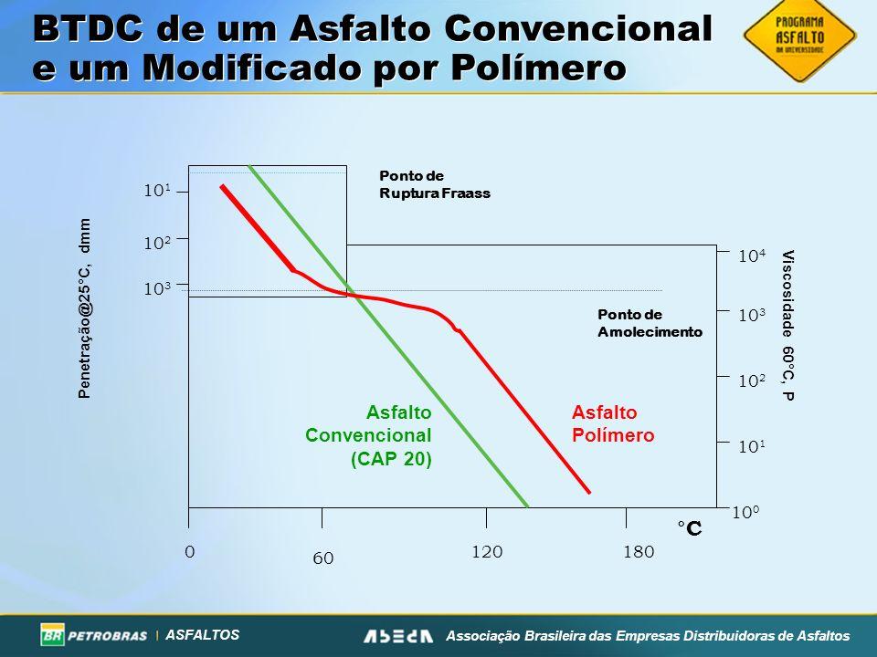 ASFALTOS Associação Brasileira das Empresas Distribuidoras de Asfaltos BTDC de um Asfalto Convencional e um Modificado por Polímero 0180120 60 °C Pont