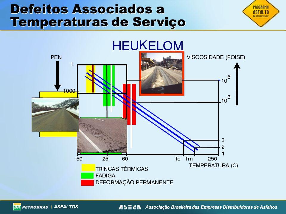 ASFALTOS Associação Brasileira das Empresas Distribuidoras de Asfaltos Defeitos Associados a Temperaturas de Serviço