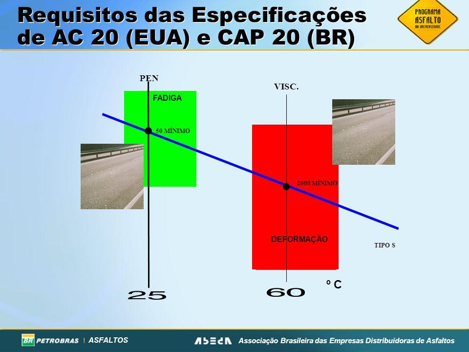 ASFALTOS Associação Brasileira das Empresas Distribuidoras de Asfaltos Requisitos das Especificações de AC 20 (EUA) e CAP 20 (BR) FADIGA PEN VISC. 200