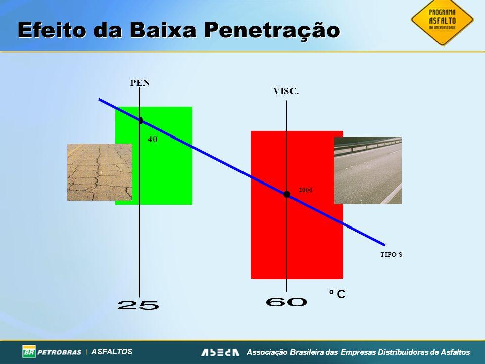ASFALTOS Associação Brasileira das Empresas Distribuidoras de Asfaltos Efeito da Baixa Penetração PEN VISC. 2000 40 TIPO S º C
