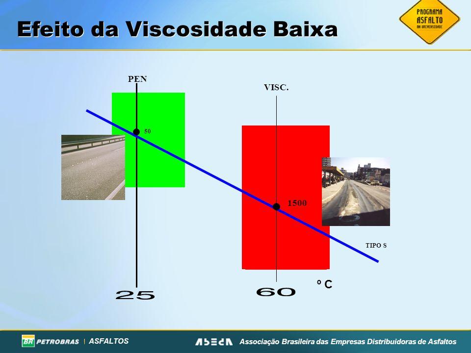 ASFALTOS Associação Brasileira das Empresas Distribuidoras de Asfaltos Efeito da Viscosidade Baixa PEN VISC. 1500 50 TIPO S º C