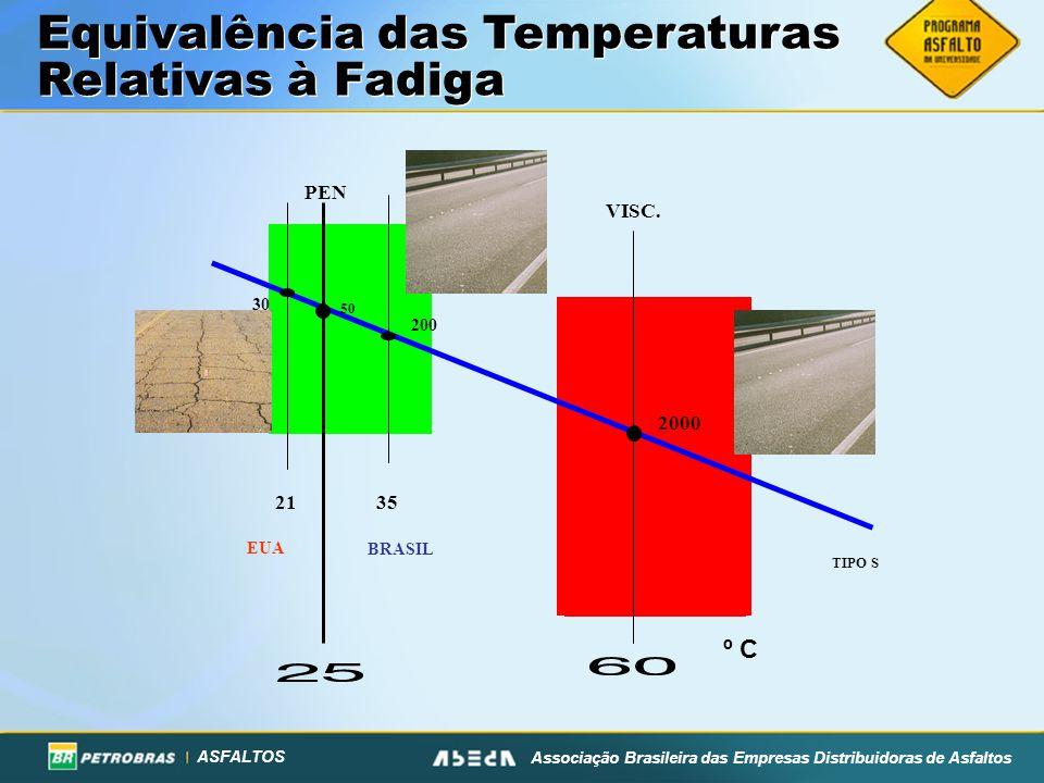ASFALTOS Associação Brasileira das Empresas Distribuidoras de Asfaltos Equivalência das Temperaturas Relativas à Fadiga PEN VISC. 2000 50 TIPO S º C 2