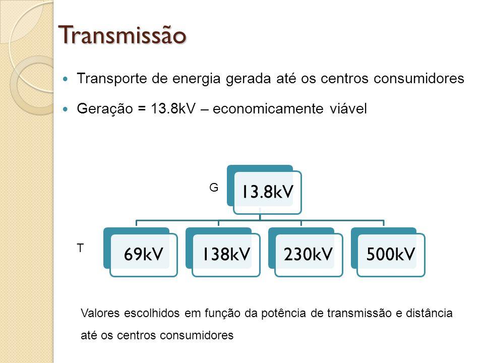 Transmissão Transporte de energia gerada até os centros consumidores Geração = 13.8kV – economicamente viável 13.8kV69kV138kV230kV500kV T G Valores es