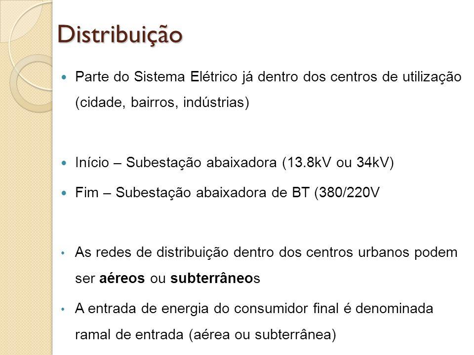 Distribuição Parte do Sistema Elétrico já dentro dos centros de utilização (cidade, bairros, indústrias) Início – Subestação abaixadora (13.8kV ou 34k