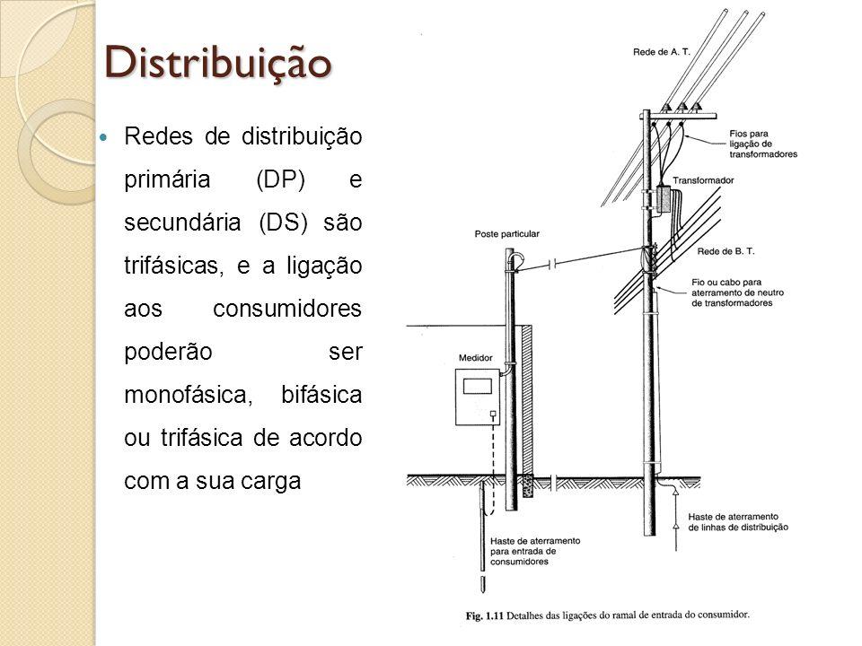 Distribuição Redes de distribuição primária (DP) e secundária (DS) são trifásicas, e a ligação aos consumidores poderão ser monofásica, bifásica ou tr