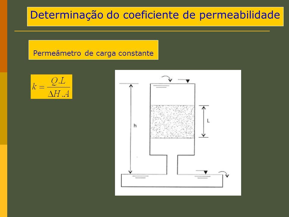 Determinação do coeficiente de permeabilidade Permeâmetro de carga constante