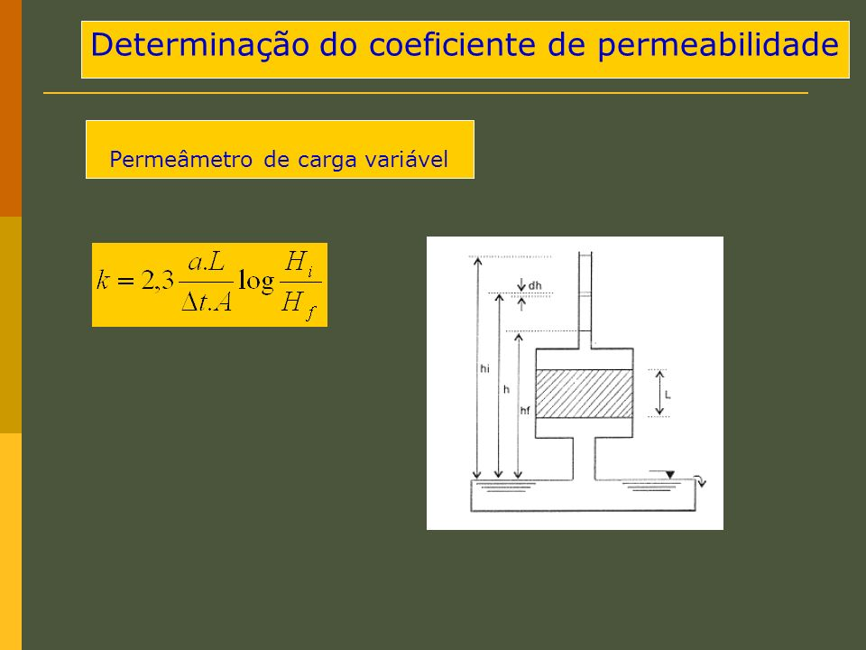 Determinação do coeficiente de permeabilidade Permeâmetro de carga variável